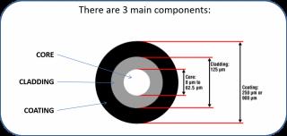 Fiber Optic Types : Multimode and Singlemode